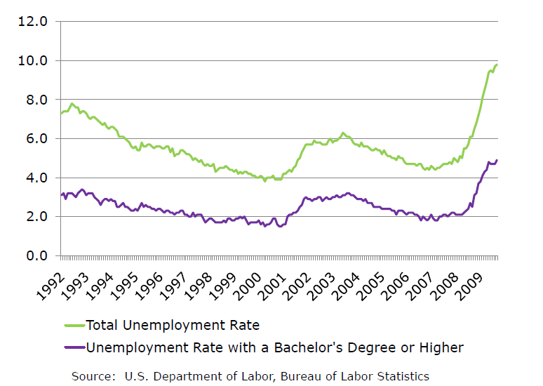 unemployment with degree
