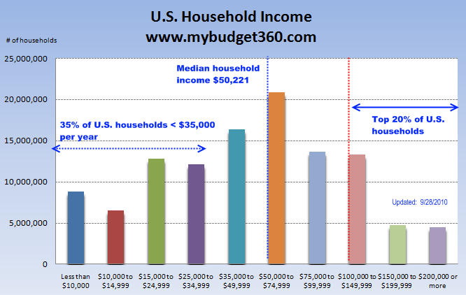 Plundering the middle class – 35 percent of American households live on $35,000 or less each year. Bailouts a success for the wealthiest 5 percent of Americans us household income chart