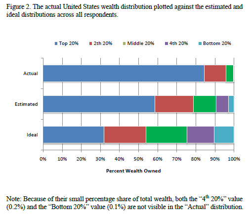 us wealth distribution