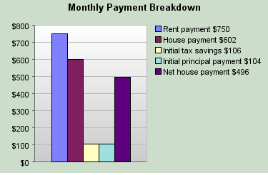 100k mortgage breakdown