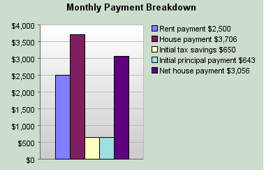 500k mortgage breakdown