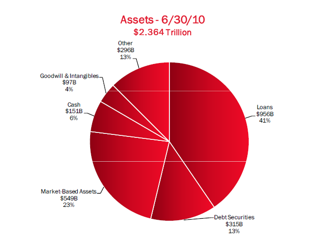 bofa total asset sheet breakdown