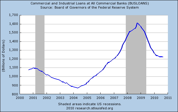 commerical and industrial loans