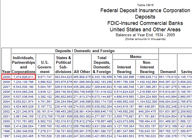 deposits at fdic banks