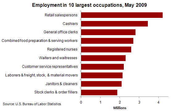 employment-and-wages-for-top-employment-sectors