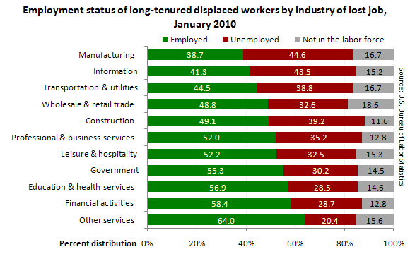 employment status of long-term out of work americans