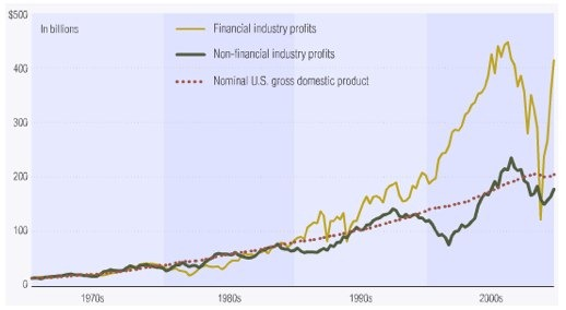 financial-profits