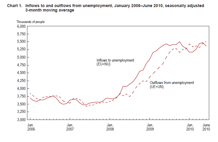 inflows to unemployment