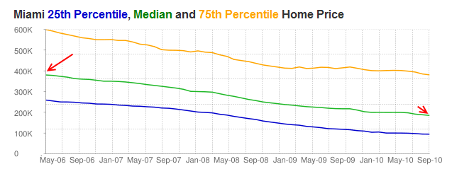 miami home prices