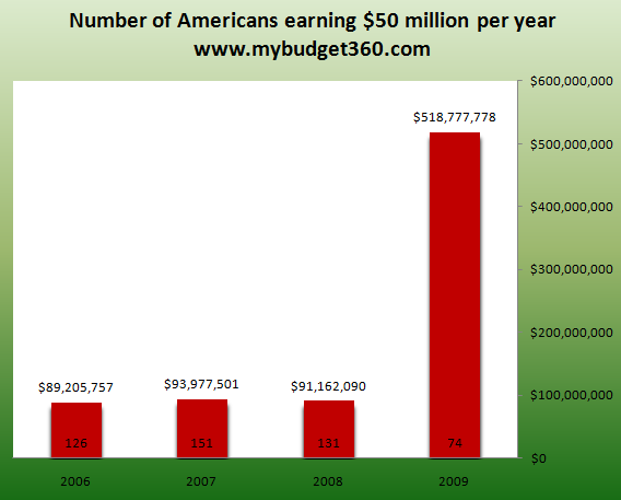 number of top earning americans