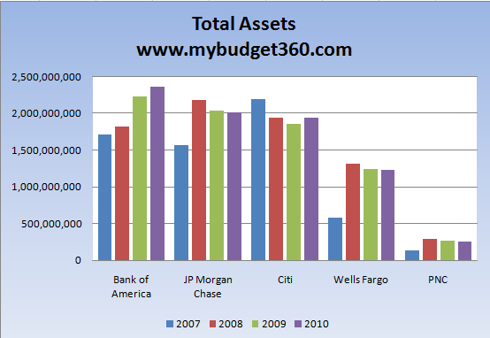 total banking assets five banks
