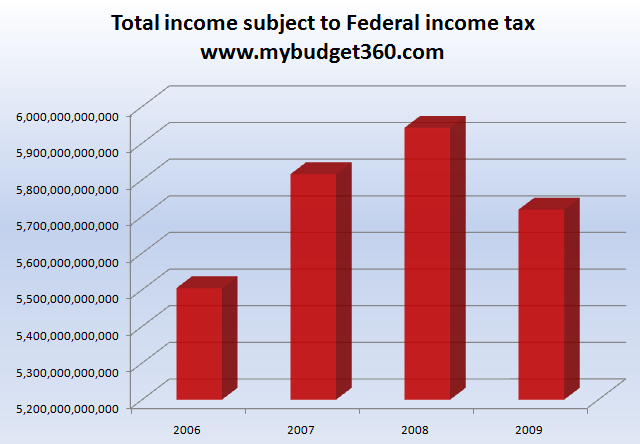 total federal income tax