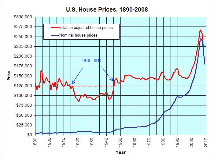 united_states_1890-2008