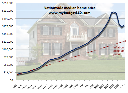 Us Home Prices 1968 To 2010