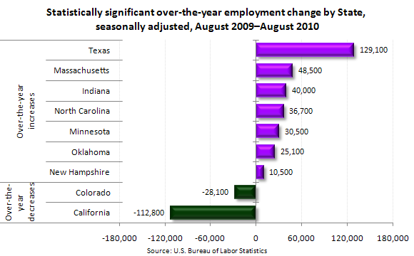 year over year changes employment by states
