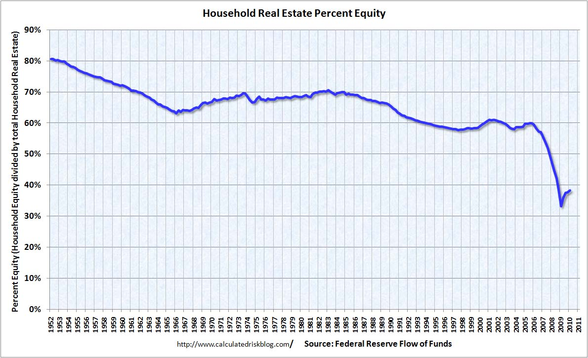 HouseholdPercentEquityQ12010