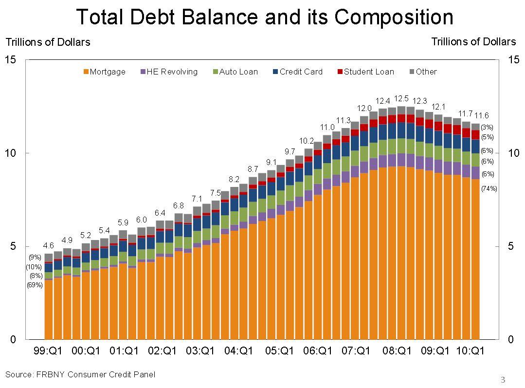 american consumer debt