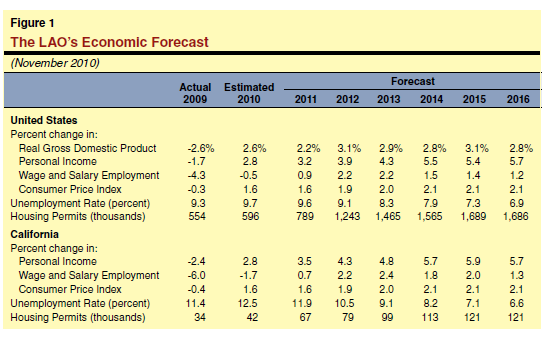 california economic forecast