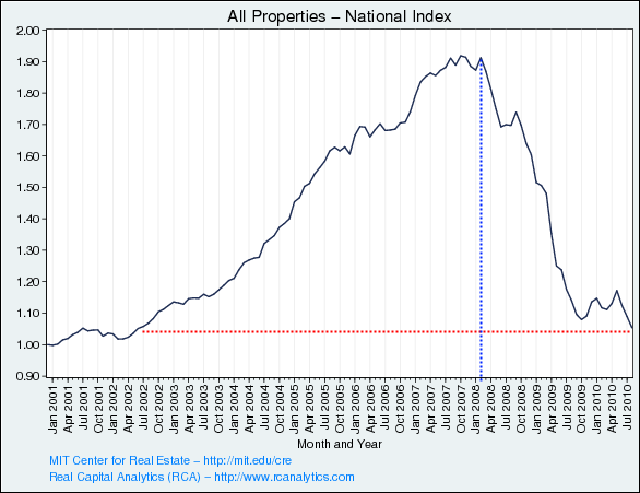 commercial real estate values nov 2010