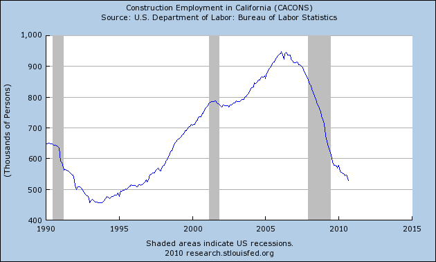 construction employment california