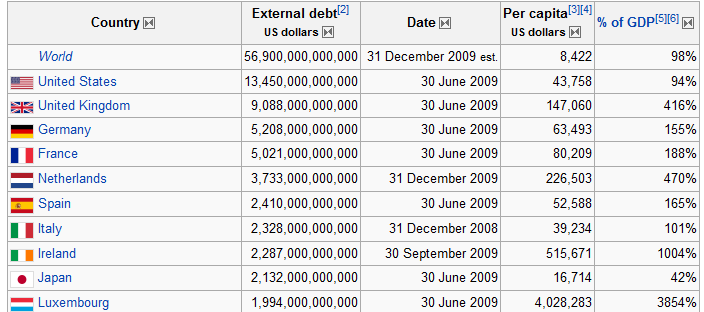 external debt by country
