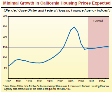 housing prices california
