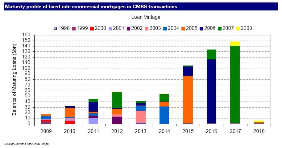 cre mbs debt