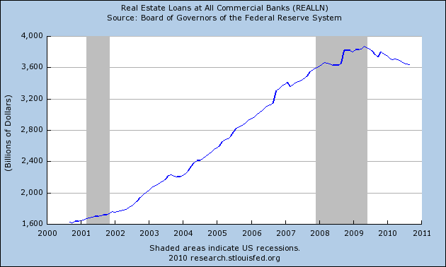 real estate loans at commercial banks