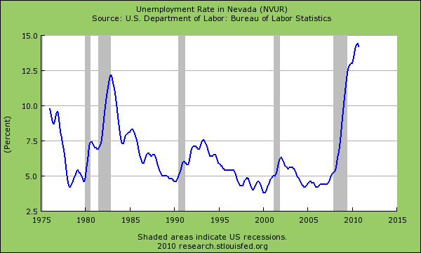 Nevada unemployment rate
