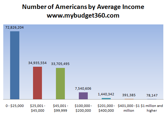 average income americans