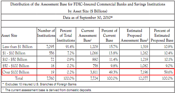 fdic asset distribution
