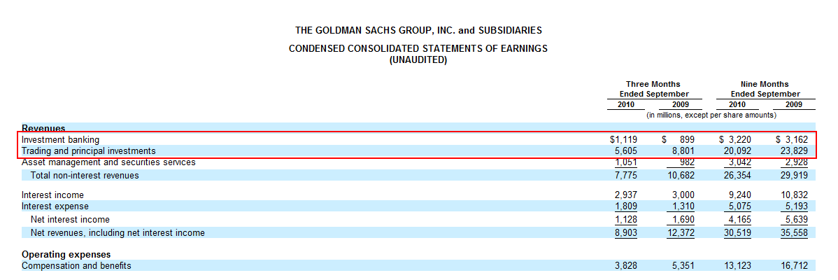 goldman sachs profits