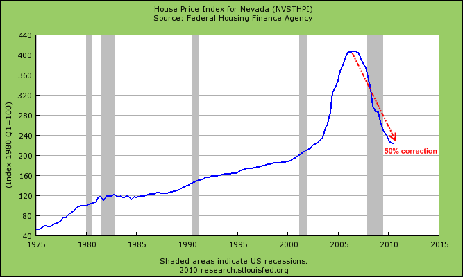 home prices nevada
