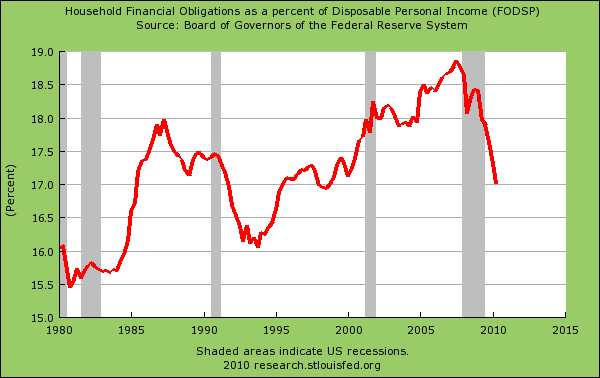 household debt obligations