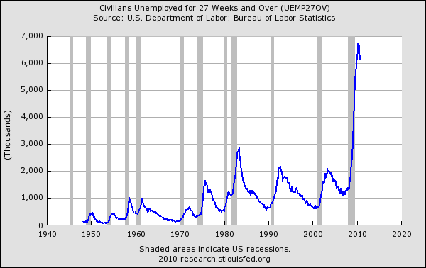 long-term unemployment 27 weeks or more