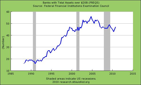 mega banks