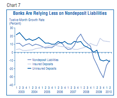 nondeposit liabilities