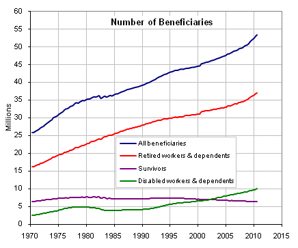 social-security-beneficiaries