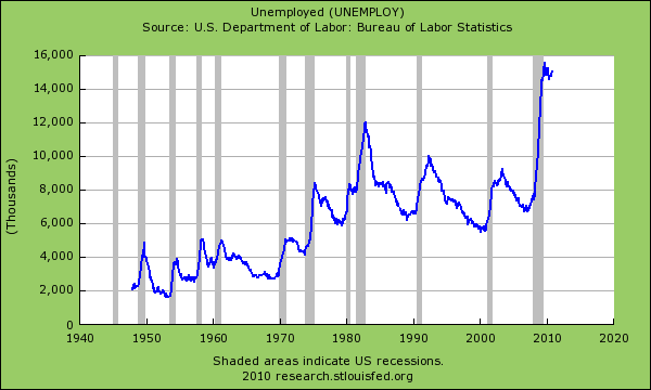 unemployment unemployed