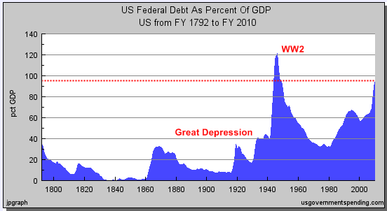 us public debt vs gdp