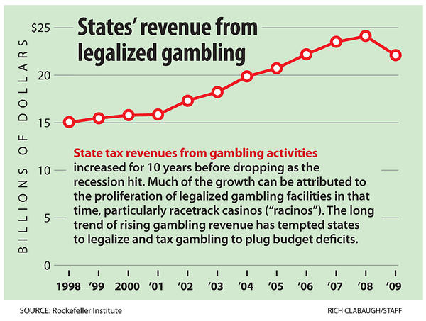 Nevada Casinos Report 11.2% Revenue Increase