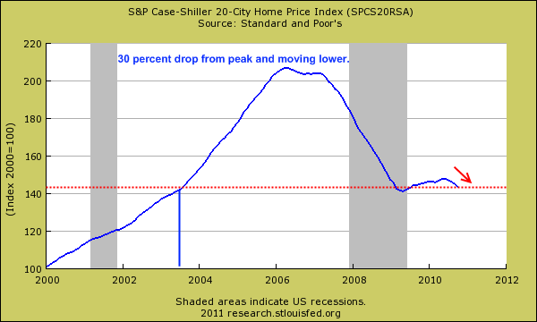 case shiller home price index
