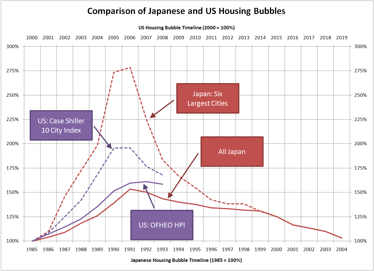 japanese-and-us-housing-bubbles