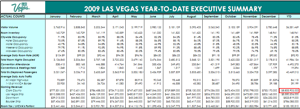 las vegas gaming revenue 2009
