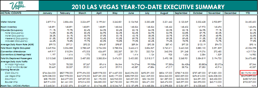las vegas gaming revenue 2010