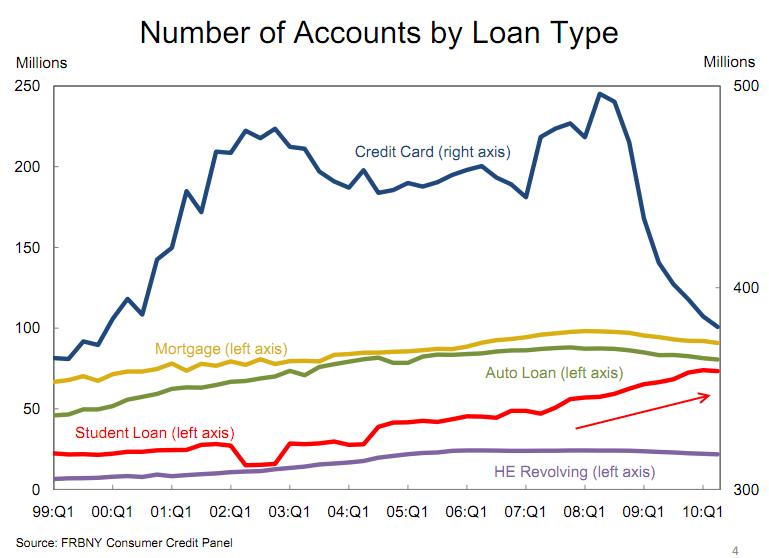 loan debt student loan growing