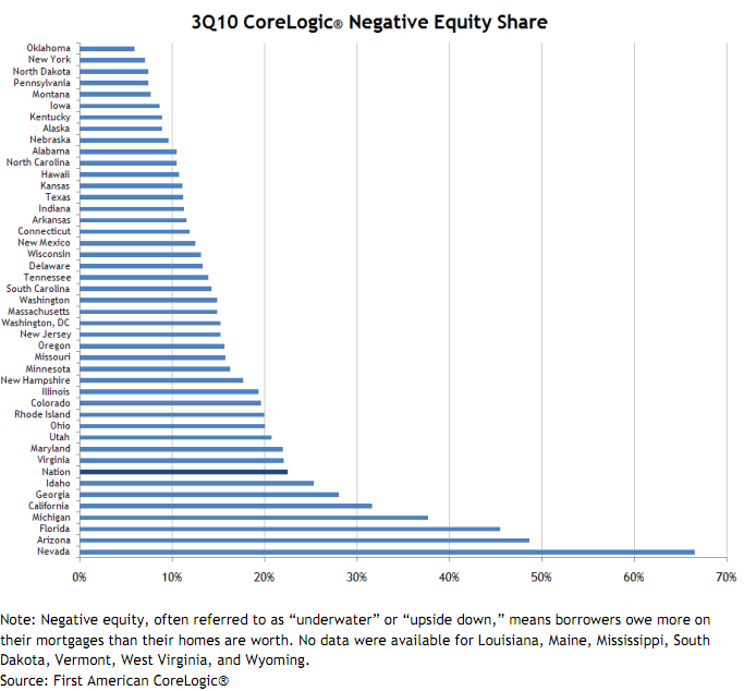 negative equity rates