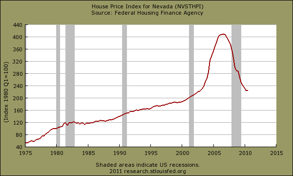 nevada home price index