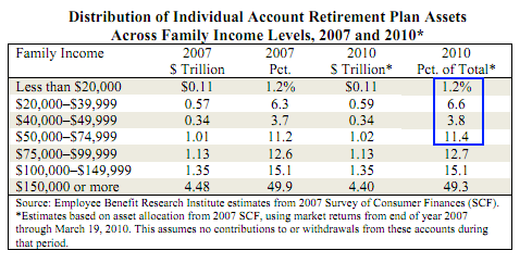 retirement account data