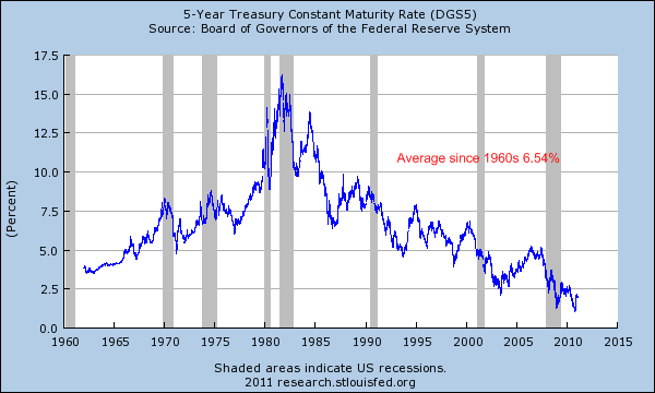 treasury bill 5 year